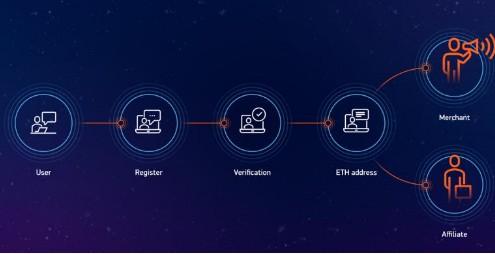 基于区块链龙8娱乐城官网的分散伙伴平台HOQU介绍