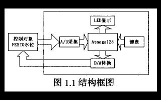 如何使用AVR单片机进行自整定PID控制器的设计