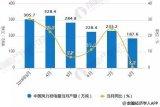 风电行业步入平价乃至竞价时代,风电行业快速发展
