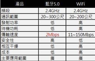 藍牙5與WiFi有什么優勢 藍牙5與WiFi如何選擇