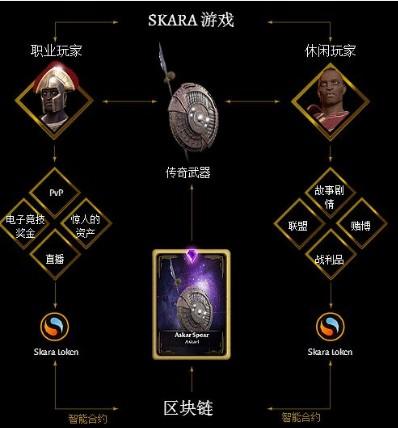 基于区块链电子竞技游戏SKARA的ERC-20代币可以在公开市场中交易