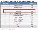 SSD再升级 台电跻身全球SSD模组厂品牌前十