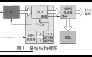 如何使用ARM处理器和FPGA进行高速信号采集系统设计