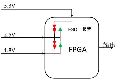 如何针对FPGA或微处理器配置各种电压输出跟踪和...