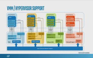 DPDK API和虚拟基础架构