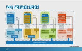 DPDK API和虛擬基礎架構