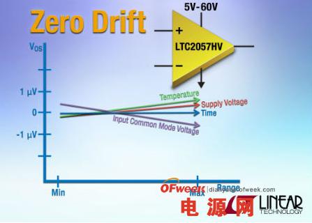 零漂移放大器LTC2057HV具有自校准电路功能