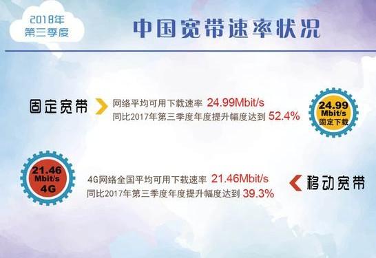 我国宽带网络速率报告显示平均下载速率已达到24....