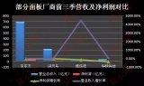 面板价格下跌厂商业绩呈现下滑,韩厂转战OLED淡出LCD面板市场