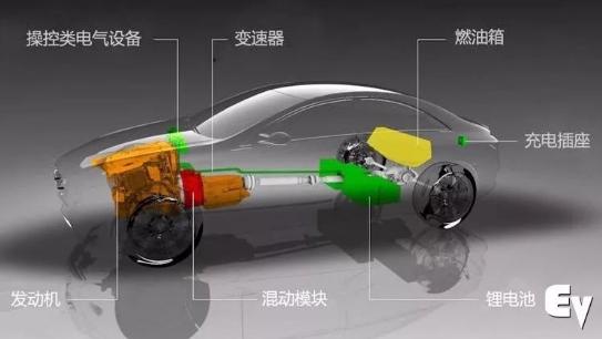 插电混动车型能非常有效的解决纯电动汽车的续航里程...