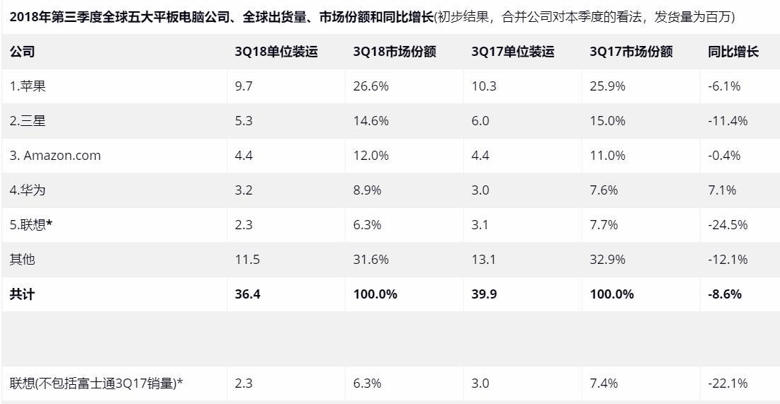 2018年第三季度全球五大平板电脑公司、全球出货量、市场份额和同比增长