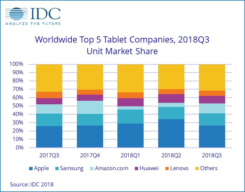全球前五平板电脑OEM市占率