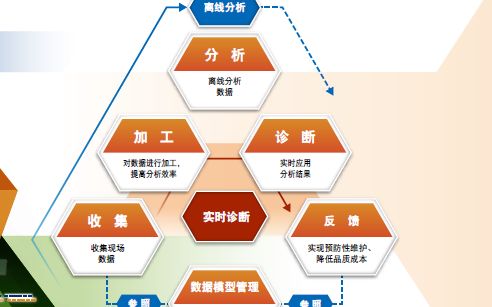 FA-IT整合是什么有什么作用和FA-IT整合解决方案资料概述