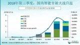 Canalys发布今年三季度中国智能音箱市场出货...