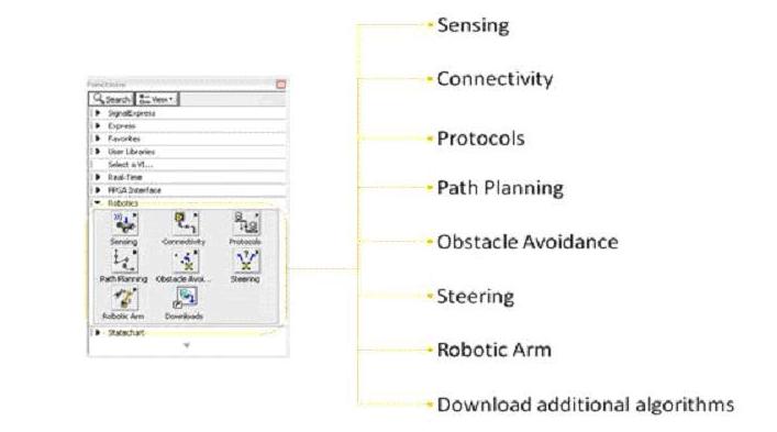 详解LabVIEW机器人模块软件的机器人算法和A...