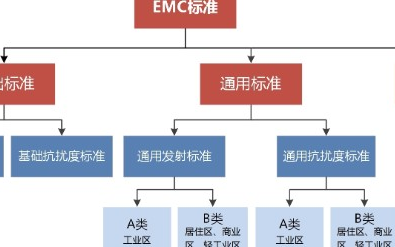 EMC的四类相关标准