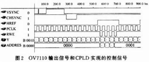 基于CPLD技术和CMOS图像传感器的高速采集系统
