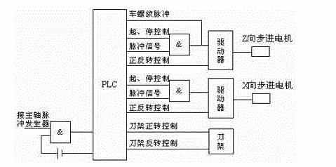 简介车床数控化改造中PLC的使用