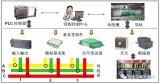 配电房智能配电一体化终端,低压配电房智能化运维和...