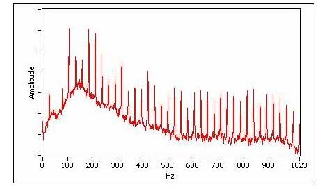旋转机械利用NI/PXI平台进行工作模态测试