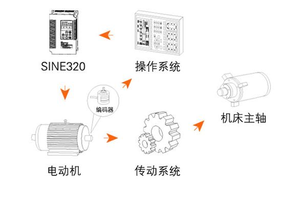 龙8国际娱乐网站数控车床主轴中专用变频器的控制