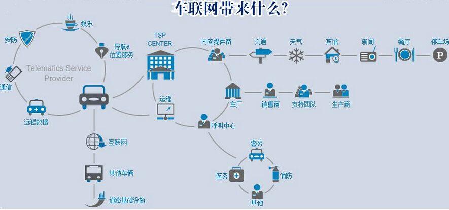 中移物联采购600万台M5330-A车载通信模块,全力着手车联网市场