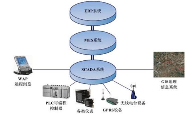 GIS、视频系统、WAP中力控eForceCon...