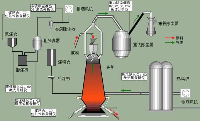 钢铁行业中灵活应用西门子在线分析仪器