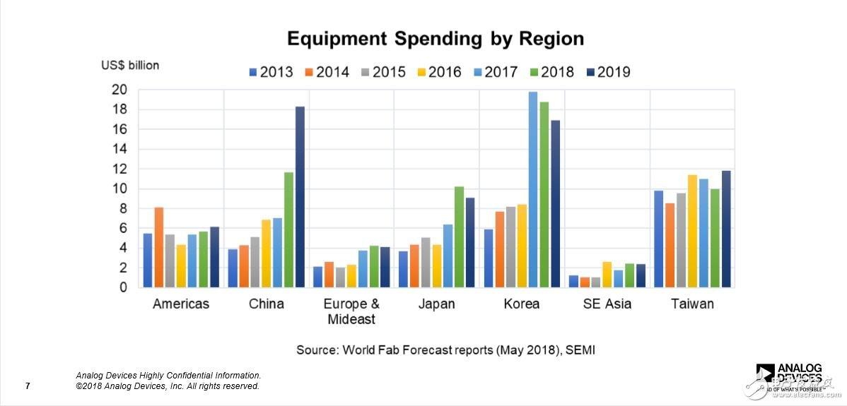 全球区域半导体设备支出情况统计