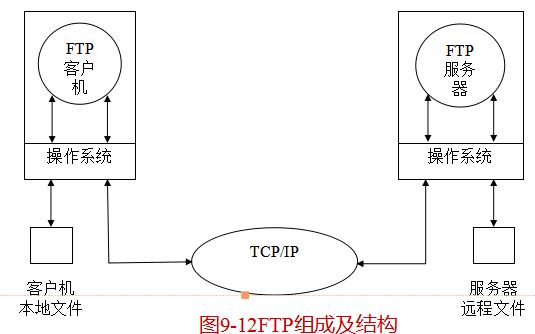 Linux教程之文件传输FTP的工作原理和FTP的安装与配置方法