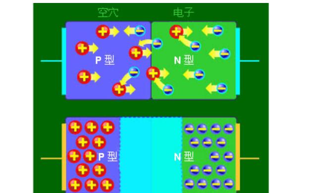 二极管是什么和发光二极管工作原理的资料介绍