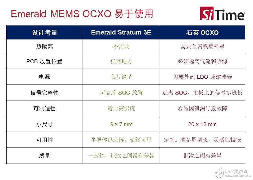 Emerald MEMS OCXO与石英OCXO在易用性上的比较