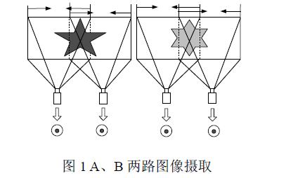 如何使用FPGA进行两路视频同步播放系统的设计