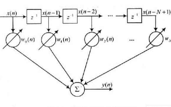 十一个经典的滤波算法的介绍和示例程序详细资料免费下载