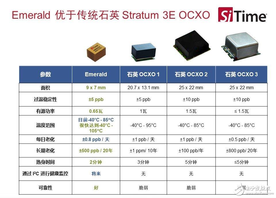 与石英的Stratum 3E OCXO的比较