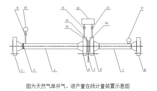 天然气单井气及液产量在线计量装置的设计