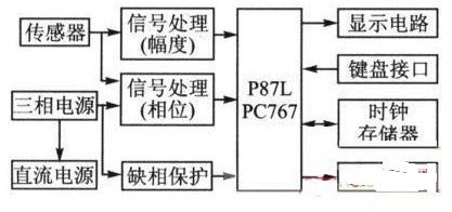 智能型剩余电流保护器EMC的设计方案介绍