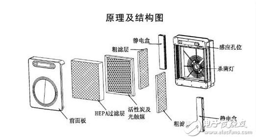 一文了解空气净化器的结构及原理