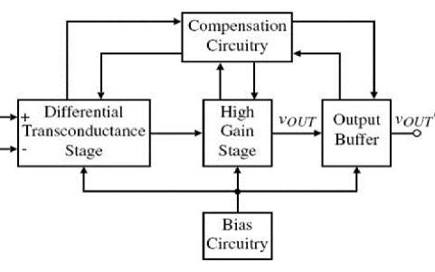 两级COMS运算放大器的资料和设计说明