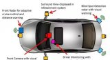 自动驾驶汽车传感器融合系统及多传感器数据融合算法