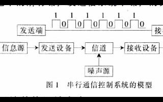 如何使用FPGA进行串行通信控制系统的设计