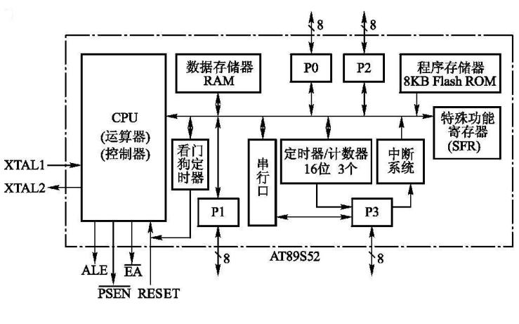 AT89S52单片机硬件结构的详细介绍