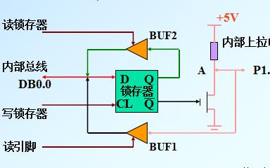 单片机有什么功能80C51单片机的功能单元的资料介绍