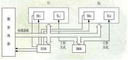 单片机中的定时计数器的四种工作方式解析