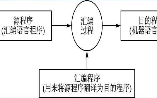 单片机原理与应用之如何进行80C51单片机的程序设计