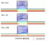 從COMSOL開始探究微流控和親疏水浸潤性