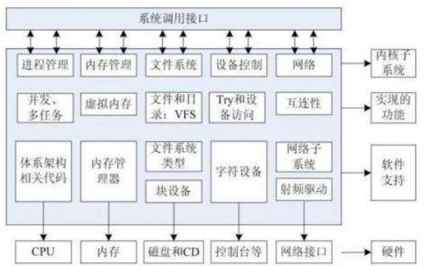 Linux教程之进程的概念和进程管理命令的使用