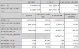深纺织A发布三季度报告,同比增加0.11%