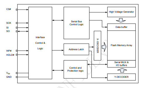 P25Q40H和P25Q20H,P25Q10H及P25Q05H串行接口闪存设备的数据手册