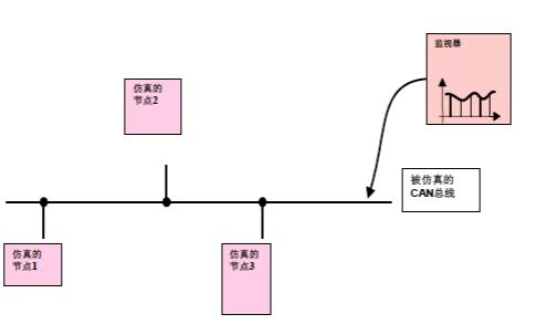 CANOE教程之CANOE的使用手册免费下载